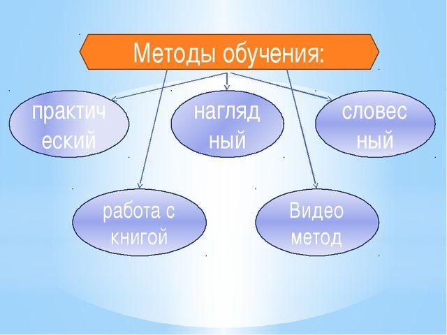 Методы обучения: практический работа с книгой наглядный Видео метод словесный