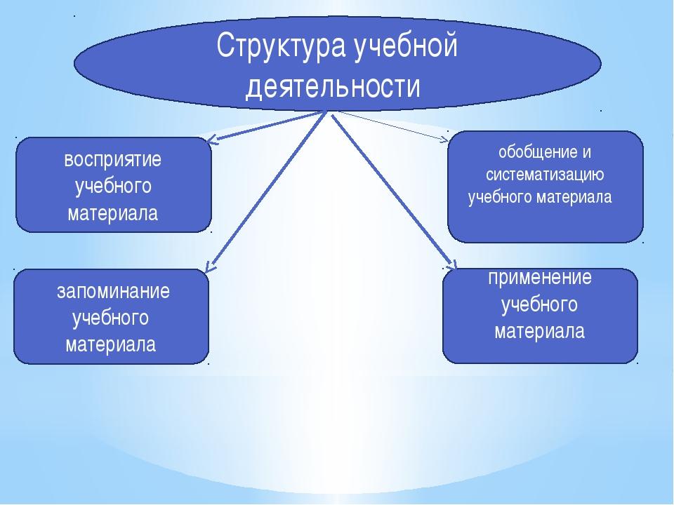 Структура учебной деятельности восприятие учебного материала запоминание учеб...