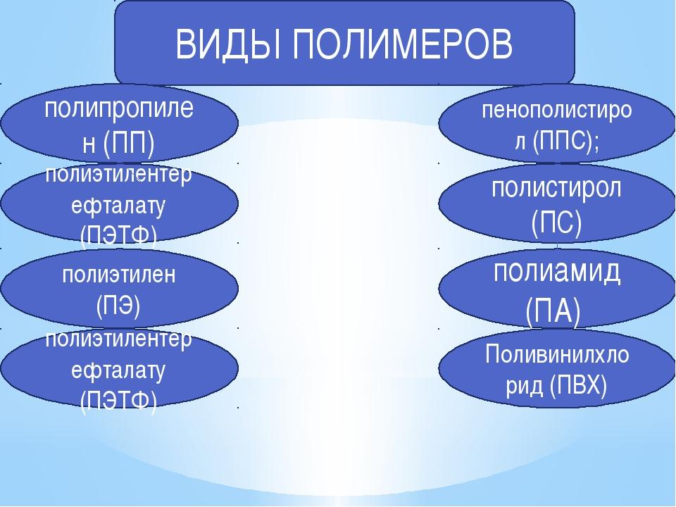 ВИДЫ ПОЛИМЕРОВ полипропилен (ПП) полиамид (ПА) полиэтилентерефталату (ПЭТФ) П...