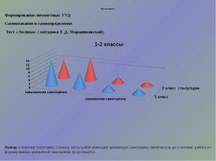 Результативность. Формирование личностных УУД Самопознание и самоопределение