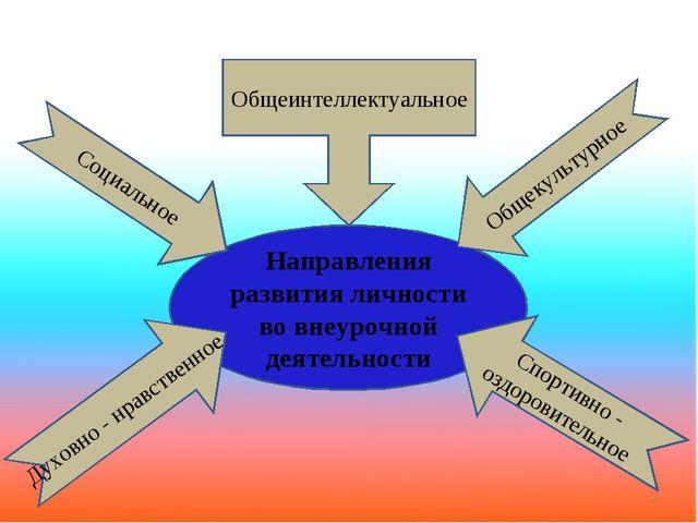 Направления развития личности во внеурочной деятельности Духовно - нравственн...