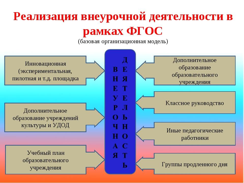 Реализация внеурочной деятельности в рамках ФГОС (базовая организационная мод...