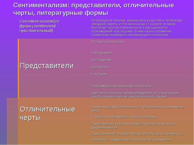 Сентиментализм: представители, отличительные черты, литературные формы