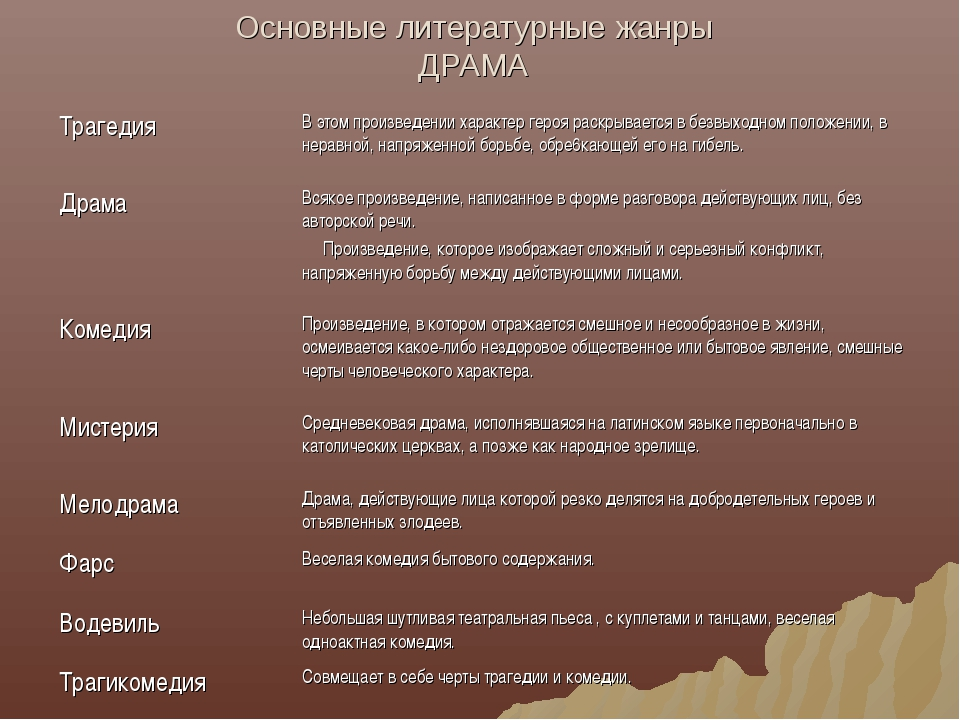 Основные литературные жанры ДРАМА