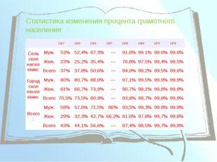 Статистика изменения процента грамотного населения: 1917 1920 1926 1937 1939