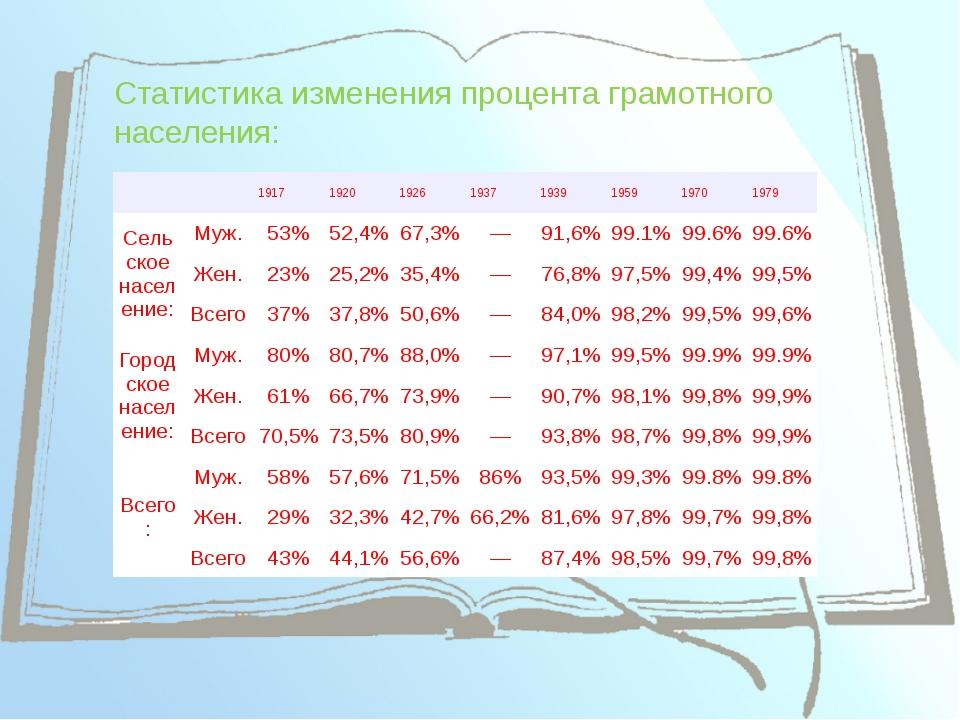 Статистика изменения процента грамотного населения: 1917 1920 1926 1937 1939...