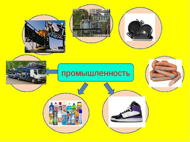 Добыва-ющая промышленность Электро- энергетика Металлур- гия пищевая Машино-с...