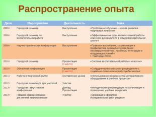 Распространение опыта Дата Мероприятие Деятельность Тема 2009 гГородской