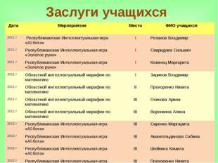 Заслуги учащихся Дата Мероприятие Место ФИО учащихся 2011 г Республиканск