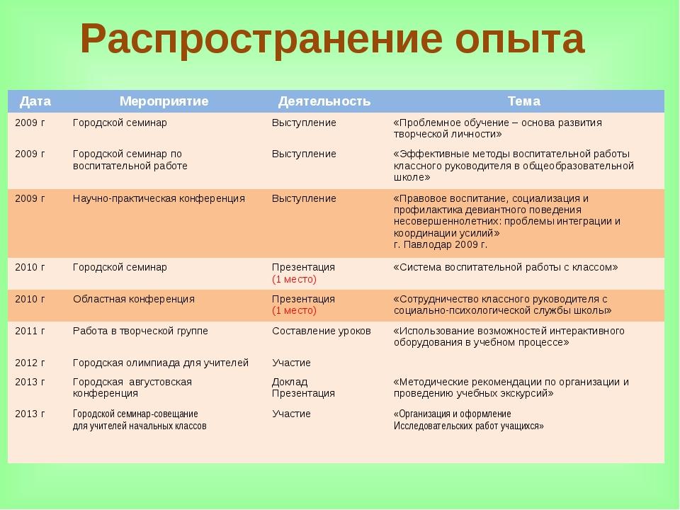 Распространение опыта Дата Мероприятие Деятельность Тема 2009 гГородской...
