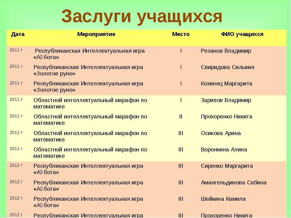 Заслуги учащихся Дата Мероприятие Место ФИО учащихся 2011 г Республиканск...