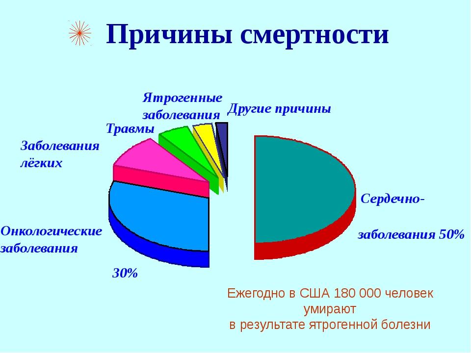 Причины смертности Сердечно- сосудистые заболевания 50% Онкологические забол...