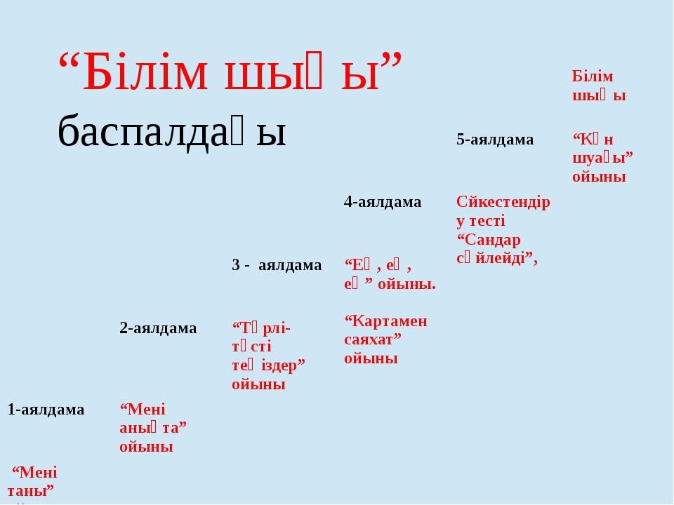 Европа и мен Азияның шекарасы Урал тауы - Ембі өзені –Каспий теңізінің солт....