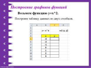 Построение графиков функций Возьмем функцию y=x^2. Построим таблицу данных из