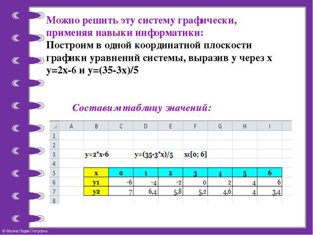 Можно решить эту систему графически, применяя навыки информатики: Построим в...