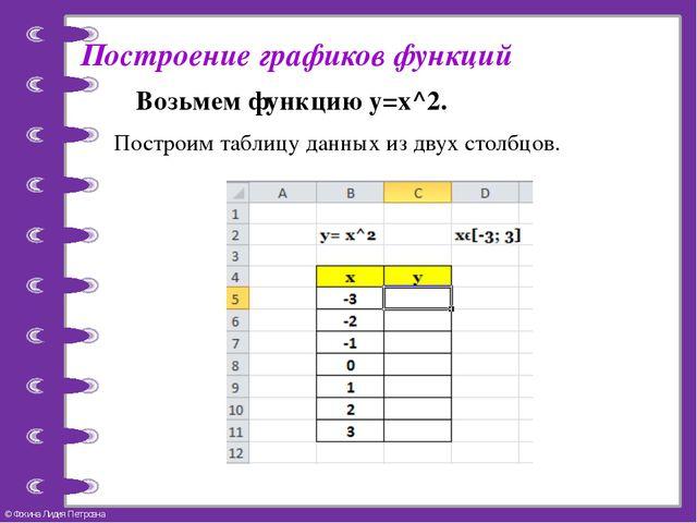 Построение графиков функций Возьмем функцию y=x^2. Построим таблицу данных из...