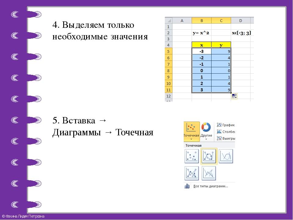 5. Вставка → Диаграммы → Точечная 4. Выделяем только необходимые значения © Ф...