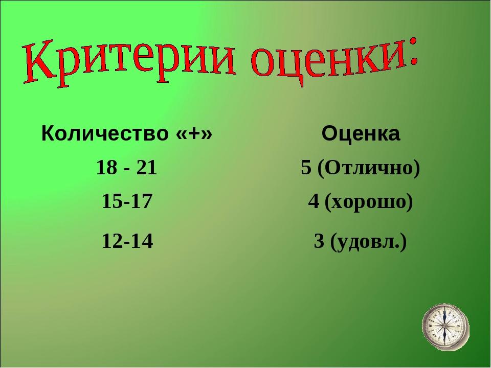 Количество «+»Оценка 18 - 215 (Отлично) 15-174 (хорошо) 12-143 (удовл.)