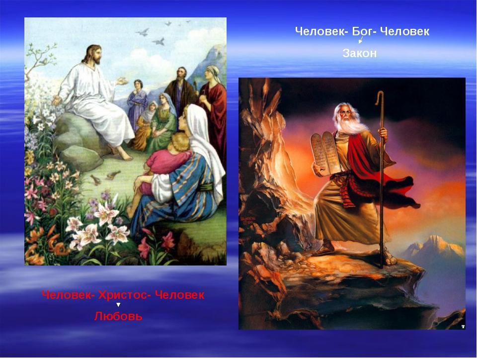 Человек- Христос- Человек Любовь Человек- Бог- Человек  Закон