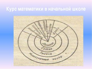 Курс математики в начальной школе