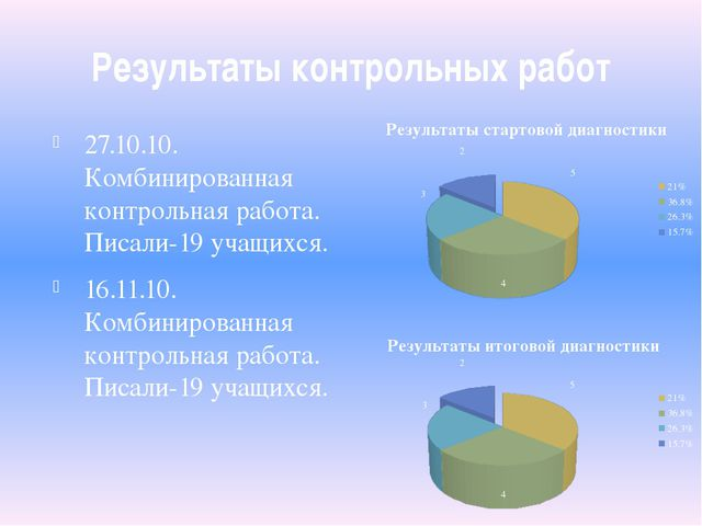 Результаты контрольных работ 27.10.10. Комбинированная контрольная работа. Пи...