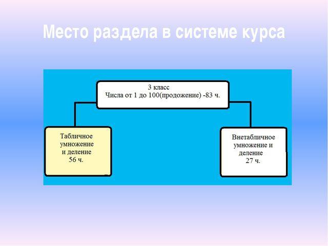Место раздела в системе курса