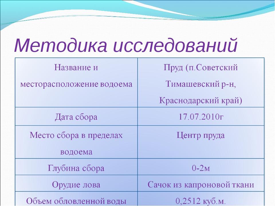 Методика исследований Информация о сборе пробы. Табл. 1