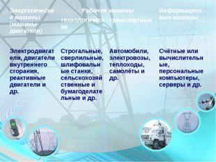 Энергетические машины (машины-двигатели)Рабочие машиныИнформационные машины