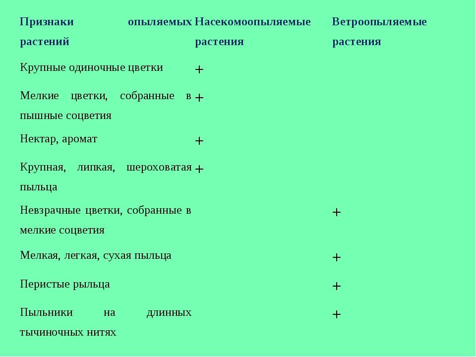 Признаки опыляемых растенийНасекомоопыляемые растенияВетроопыляемые растени...