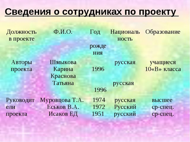 Сведения о сотрудниках по проекту Должность в проектеФ.И.О.Год рожденияНац...