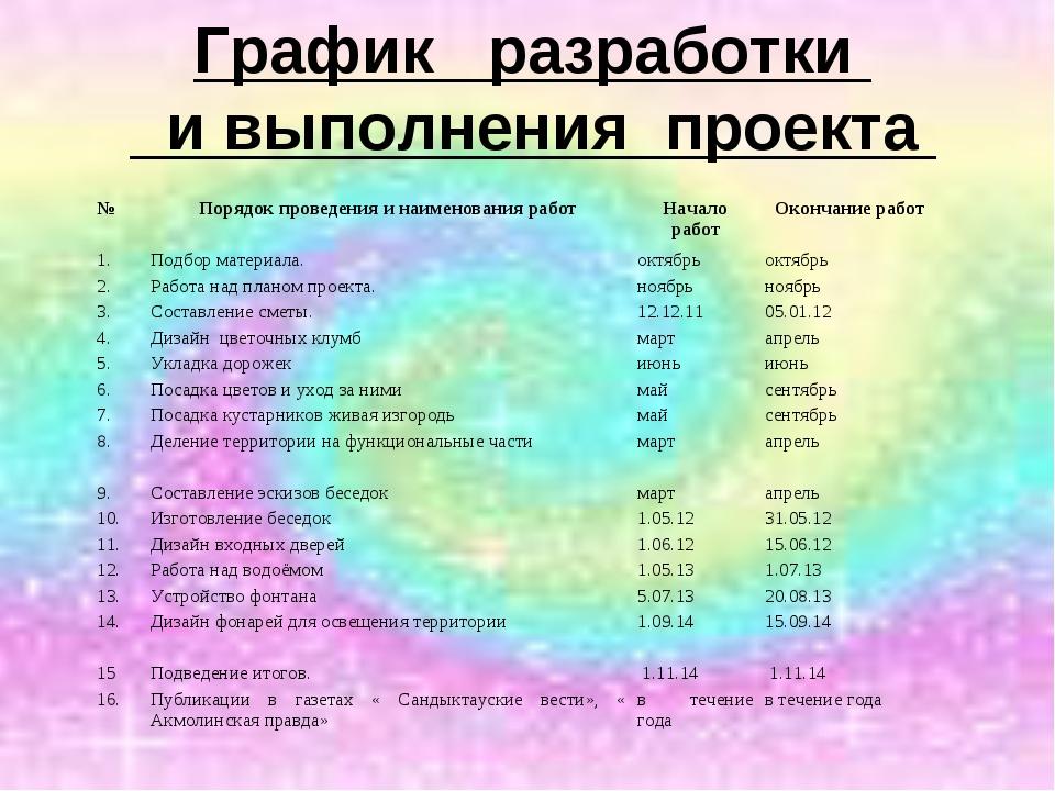 График разработки и выполнения проекта №Порядок проведения и наименования ра...