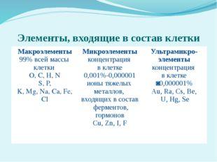 Элементы, входящие в состав клетки Макроэлементы 99% всей массы клетки O, C,