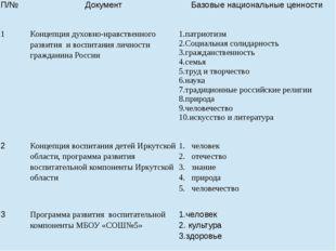 П/№ Документ Базовые национальные ценности 1 Концепциядуховно-нравственного р