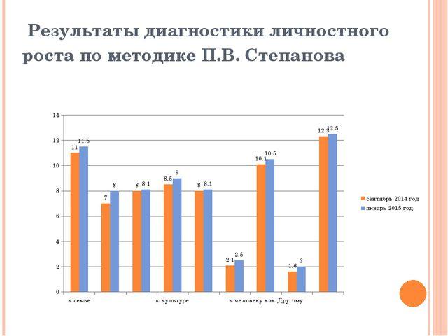Результаты диагностики личностного роста по методике П.В. Степанова