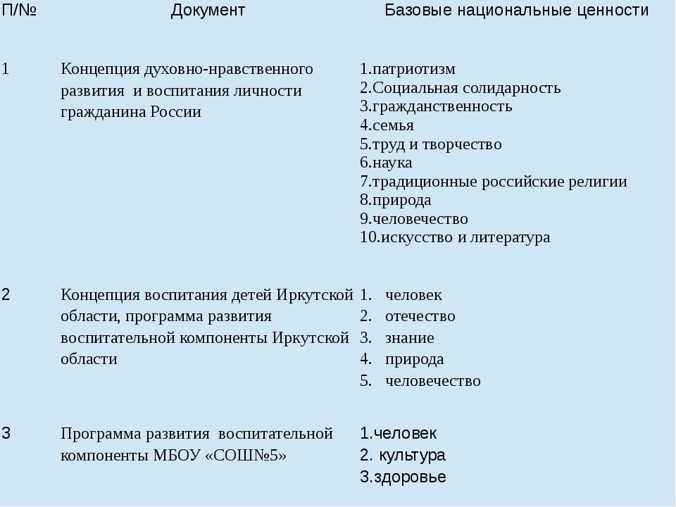 П/№ Документ Базовые национальные ценности 1 Концепциядуховно-нравственного р...