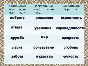 1 склонение м.р. -а, -я ж.р. -а, -я2 склонение ср.р. -о, -е м.р. 3 склонени
