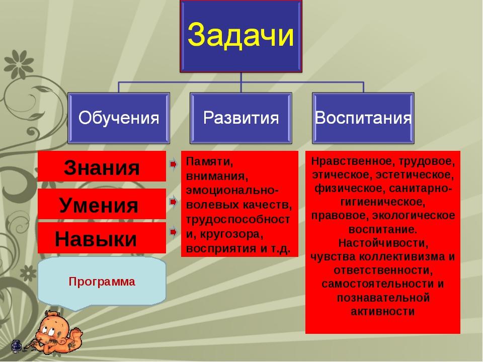 Знания Умения Нравственное, трудовое, этическое, эстетическое, физическое, са...