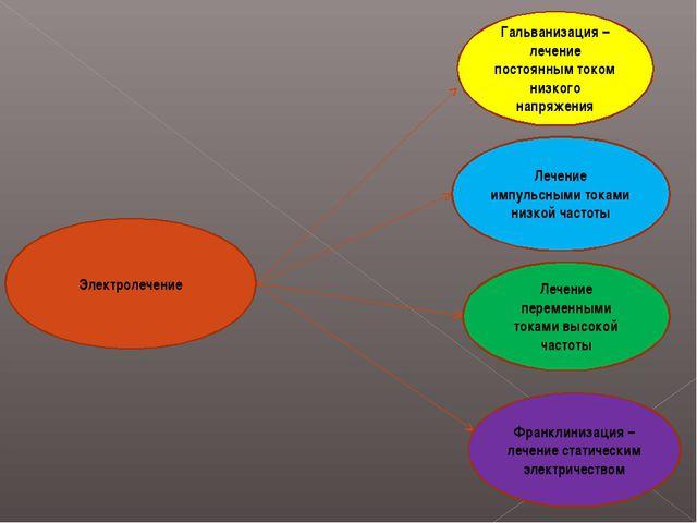 Франклинизация – лечение статическим электричеством Гальванизация – лечение п...