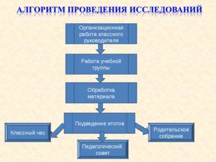 Организационная работа классного руководителя Работа учебной группы Подведени