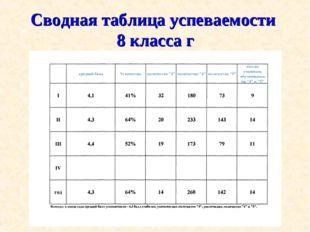 Сводная таблица успеваемости 8 класса г