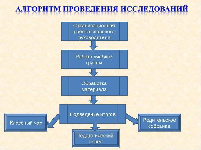 Организационная работа классного руководителя Работа учебной группы Подведени...