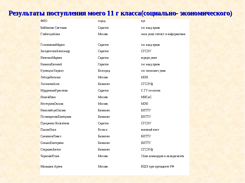 Результаты поступления моего 11 г класса(социально- экономического) ФИОгород...