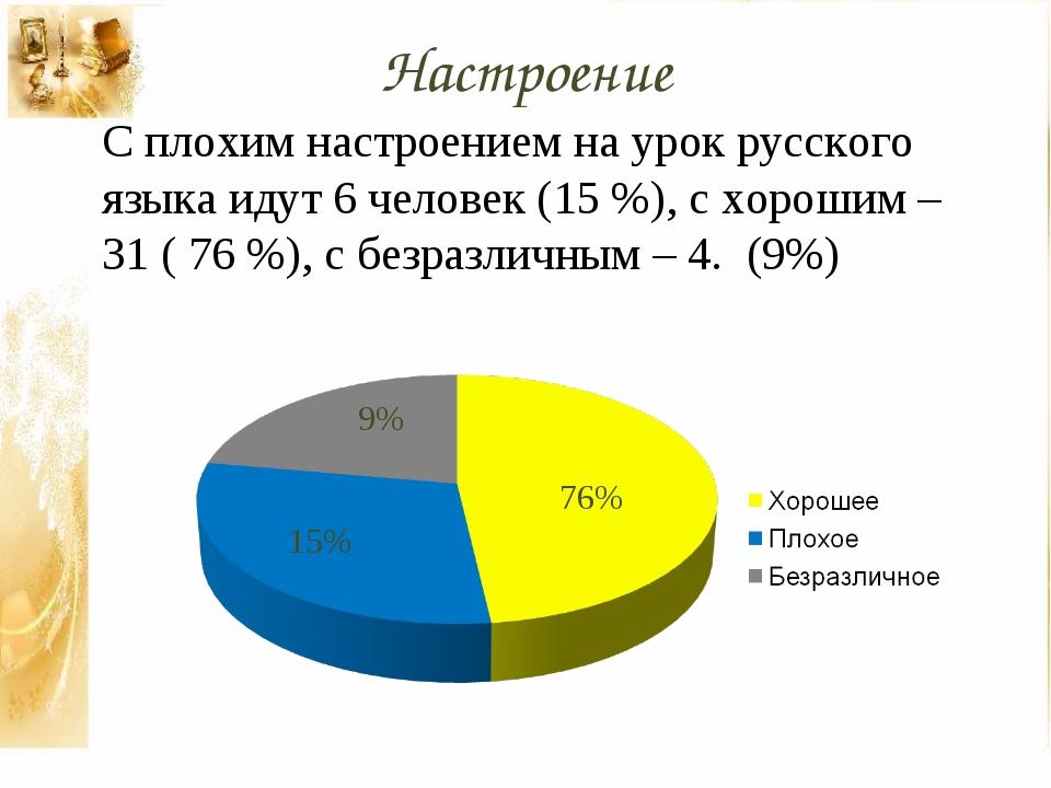 Настроение С плохим настроением на урок русского языка идут 6 человек (15 %),...