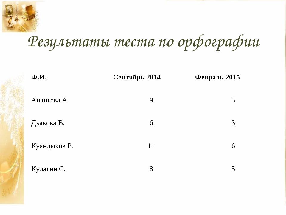 Результаты теста по орфографии Ф.И.Сентябрь 2014Февраль 2015 Ананьева А.9...