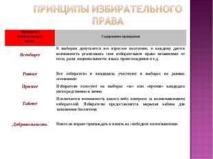 Принципы избирательного права Содержание принципов ВсеобщееК выборам допуск