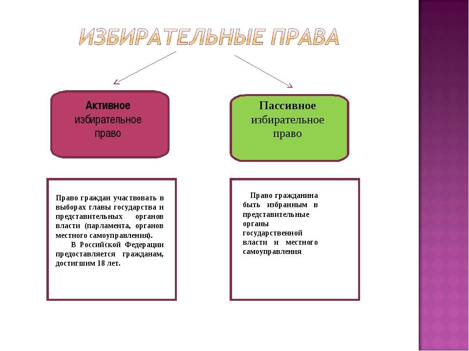 Активное избирательное право Пассивное избирательное право Право граждан учас...