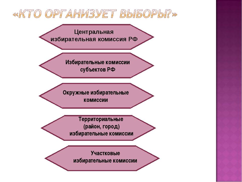 Центральная избирательная комиссия РФ Избирательные комиссии субъектов РФ Окр...