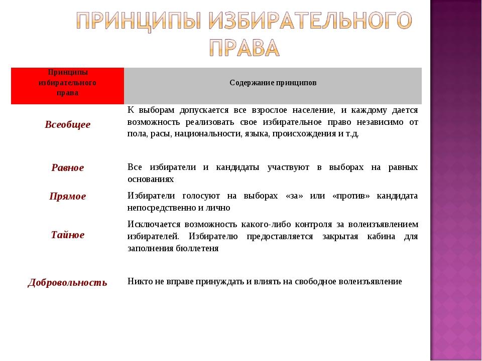 Принципы избирательного права Содержание принципов ВсеобщееК выборам допуск...