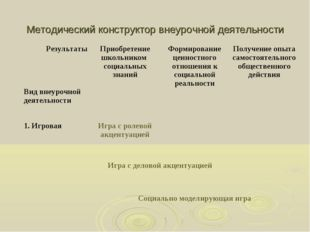 Методический конструктор внеурочной деятельности Результаты Вид внеурочной де