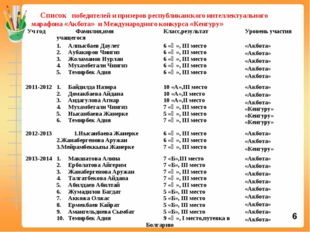 Cписок победителей и призеров республиканского интеллектуального марафона «А